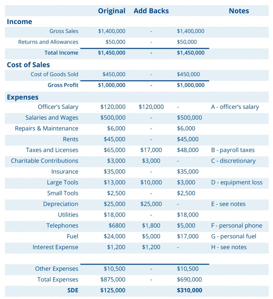 SDE example income statement