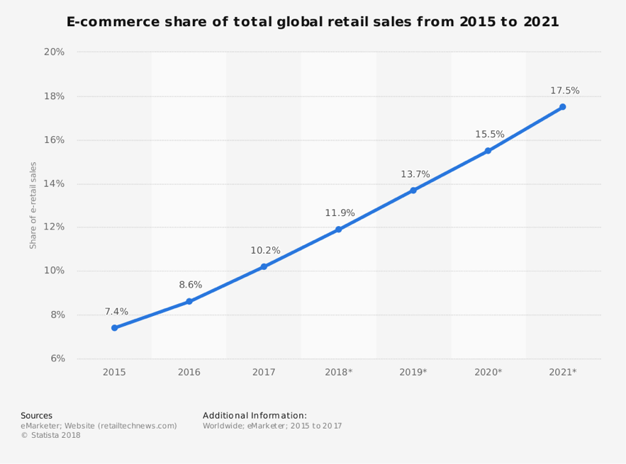 E-commerce share of total global retail sales